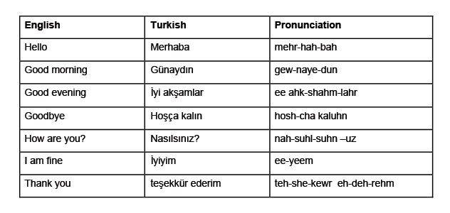 Turkey language phrases